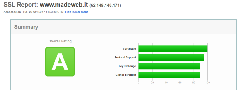 report-ssl-madeweb